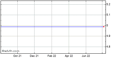 Clearwire (mm) Historical Stock Chart October 2013 to October 2014