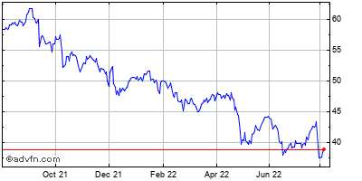 Comcast (mm) Historical Stock Chart May 2012 to May 2013