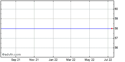 Comcast (mm) Historical Stock Chart January 2014 to January 2015