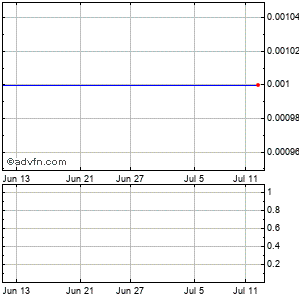 Conolog (mm) Monthly Stock Chart April 2013 to May 2013