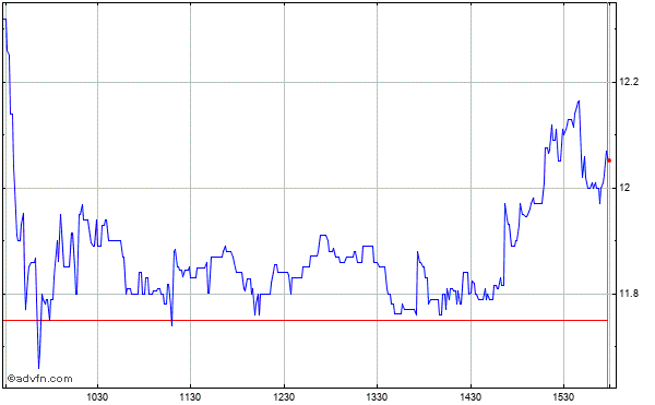 Corinthian Colleges (mm) Intraday Stock Chart Thursday, 23 May 2013