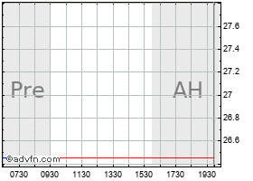 Intraday Cohu chart