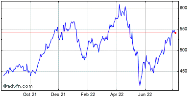 Costco Wholesale (mm) Historical Stock Chart May 2014 to May 2015