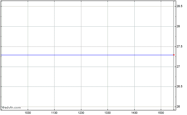 Cpex Pharmaceuticals (mm) Intraday Stock Chart Friday, 24 October 2014