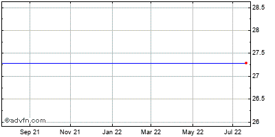 Cpex Pharmaceuticals (mm) Historical Stock Chart October 2013 to October 2014