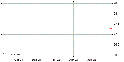 Cpex Pharmaceuticals (mm) Historical Stock Chart May 2012 to May 2013