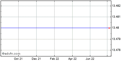 Castlepoint Holdings Ltd (mm) Historical Stock Chart February 2015 to February 2016