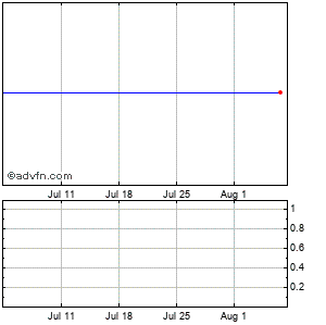 Capstone Turbine (mm) Monthly Stock Chart April 2015 to May 2015