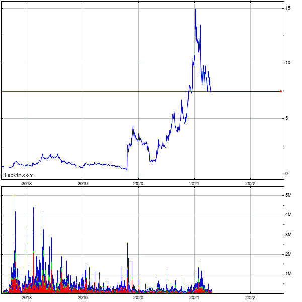 Capstone Turbine (mm) 5 Year Historical Stock Chart May 2008 to May 2013