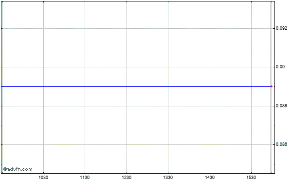 Cardica (mm) Intraday Stock Chart Tuesday, 02 September 2014