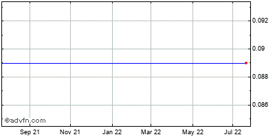 Cardica (mm) Historical Stock Chart May 2012 to May 2013