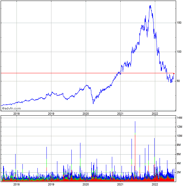 Crocs (mm) 5 Year Historical Stock Chart September 2010 to September 2015