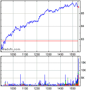 Cirrus Logic (mm) Intraday Stock Chart Thursday, 23 May 2013