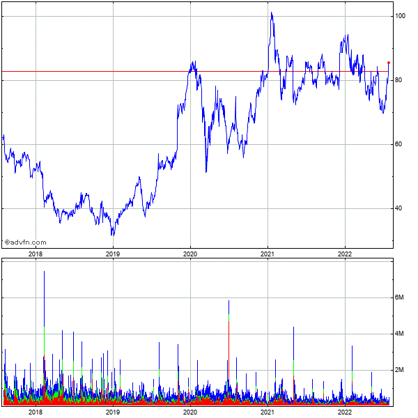 Cirrus Logic (mm) 5 Year Historical Stock Chart May 2008 to May 2013