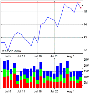 Cisco Systems (mm) Monthly Stock Chart March 2015 to April 2015