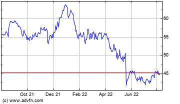 Click Here for more Cisco Systems, Inc. (MM) Charts.