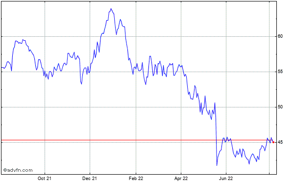 Cisco Systems (mm) Historical Stock Chart April 2014 to April 2015