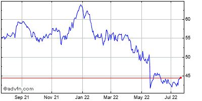 Cisco Systems (mm) Historical Stock Chart October 2013 to October 2014