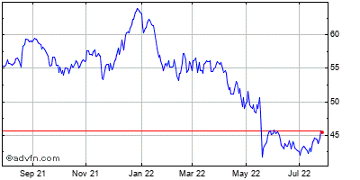 Cisco Systems (mm) Historical Stock Chart May 2012 to May 2013