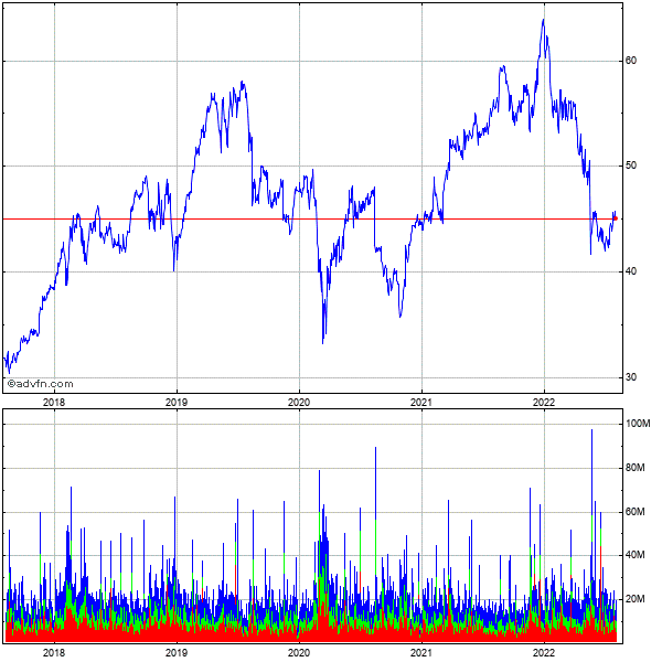 Cisco Systems (mm) 5 Year Historical Stock Chart April 2010 to April 2015