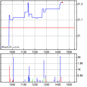 Coinstar (mm) Intraday Stock Chart Wednesday, 04 March 2015