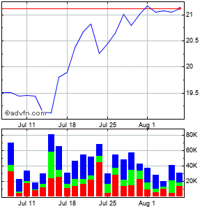 Coinstar (mm) Monthly Stock Chart February 2015 to March 2015