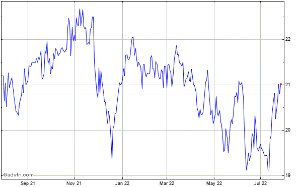 Coinstar (mm) Historical Stock Chart May 2012 to May 2013