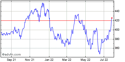 Cintas (mm) Historical Stock Chart May 2012 to May 2013