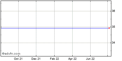 Ctrip.com International, Ltd. Ads (mm) Historical Stock Chart May 2012 to May 2013