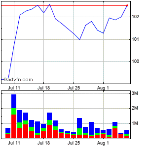 Citrix Systems (mm) Monthly Stock Chart March 2015 to March 2015