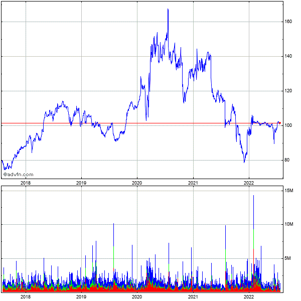 Citrix Systems (mm) 5 Year Historical Stock Chart March 2010 to March 2015