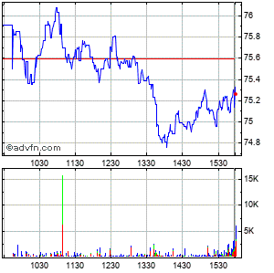 Casella Waste Systems (mm) Intraday Stock Chart Wednesday, 22 May 2013