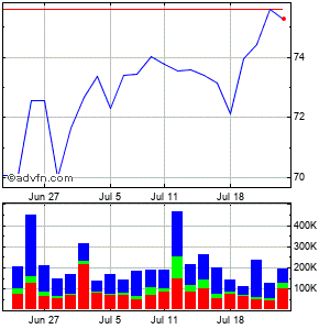 Casella Waste Systems (mm) Monthly Stock Chart April 2013 to May 2013