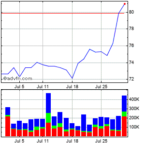 Casella Waste Systems (mm) Monthly Stock Chart November 2014 to December 2014