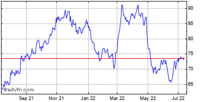 Casella Waste Systems (mm) Historical Stock Chart July 2014 to July 2015