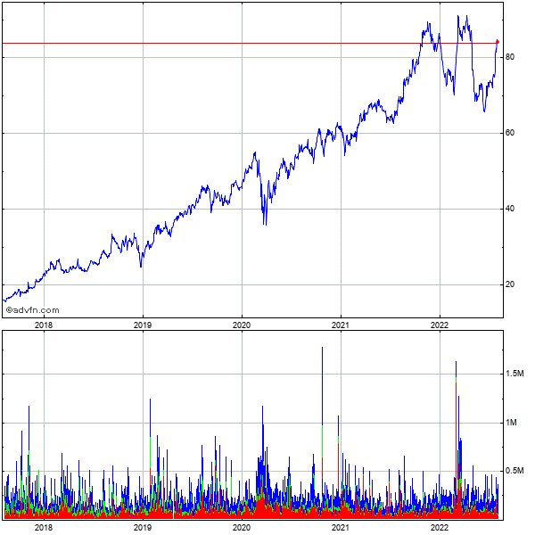 Casella Waste Systems (mm) 5 Year Historical Stock Chart December 2009 to December 2014