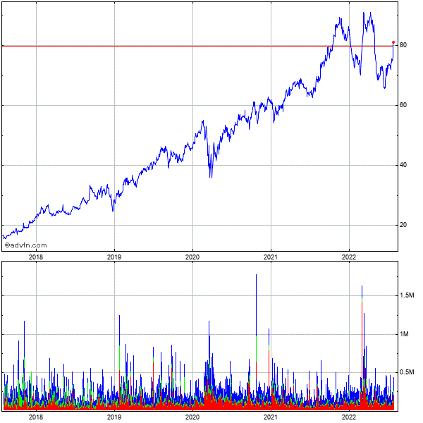 Casella Waste Systems (mm) 5 Year Historical Stock Chart May 2008 to May 2013