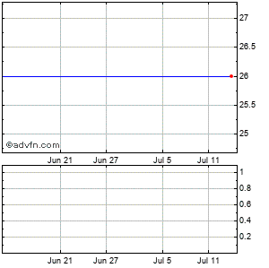 Cybersource (mm) Monthly Stock Chart July 2014 to August 2014