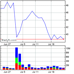 Cytokinetics, Incorporated (mm) Monthly Stock Chart August 2014 to September 2014