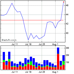 Cytokinetics, Incorporated (mm) Monthly Stock Chart April 2013 to May 2013