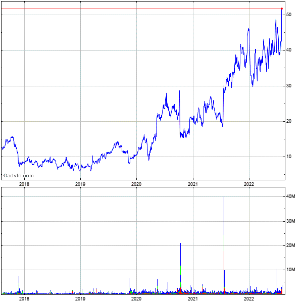 Cytokinetics, Incorporated (mm) 5 Year Historical Stock Chart September 2009 to September 2014