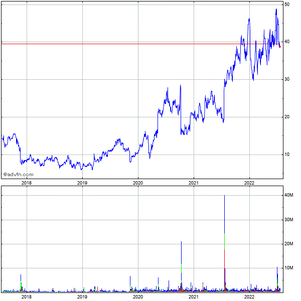 Cytokinetics, Incorporated (mm) 5 Year Historical Stock Chart May 2008 to May 2013