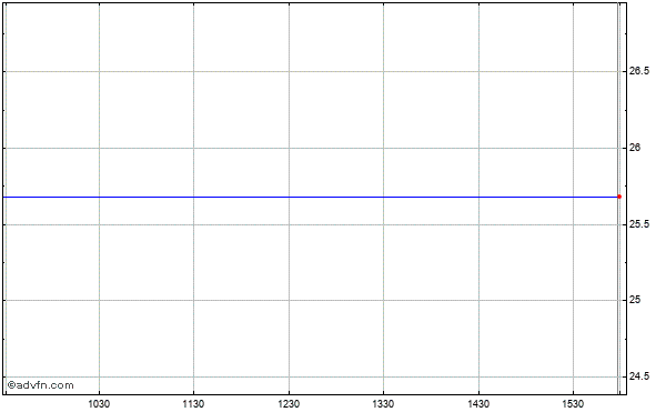 Citizens First (mm) Intraday Stock Chart Tuesday, 21 May 2013