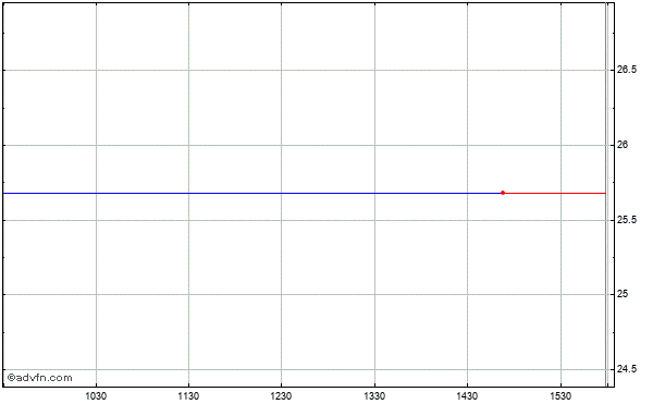 Citizens First (mm) Intraday Stock Chart Monday, 02 March 2015
