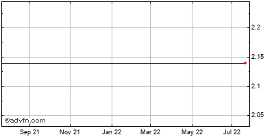 Dcap Grp. (mm) Historical Stock Chart January 2014 to January 2015