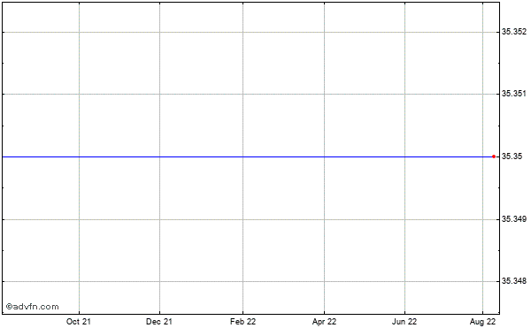 Diedrich Coffee (mm) Historical Stock Chart October 2013 to October 2014