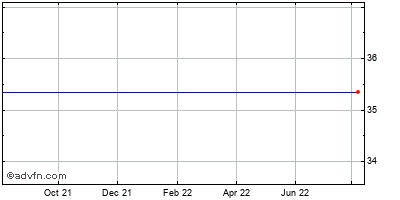 Diedrich Coffee (mm) Historical Stock Chart November 2014 to November 2015