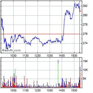 Deckers Outdoor (mm) Intraday Stock Chart Wednesday, 29 July 2015