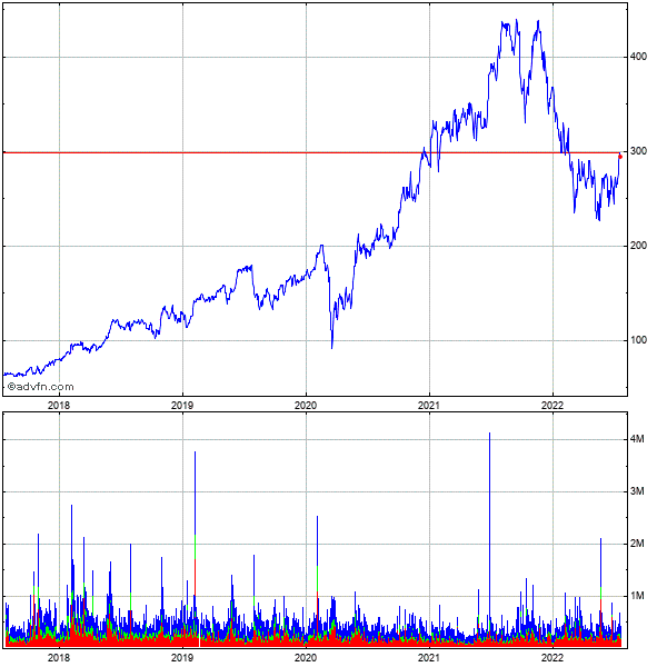 Deckers Outdoor (mm) 5 Year Historical Stock Chart May 2008 to May 2013