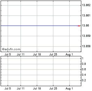 Dell Inc. (mm) Monthly Stock Chart April 2013 to May 2013